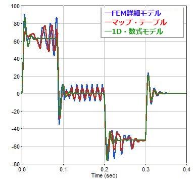 電気モータのプラントモデル-トルク履歴の比較