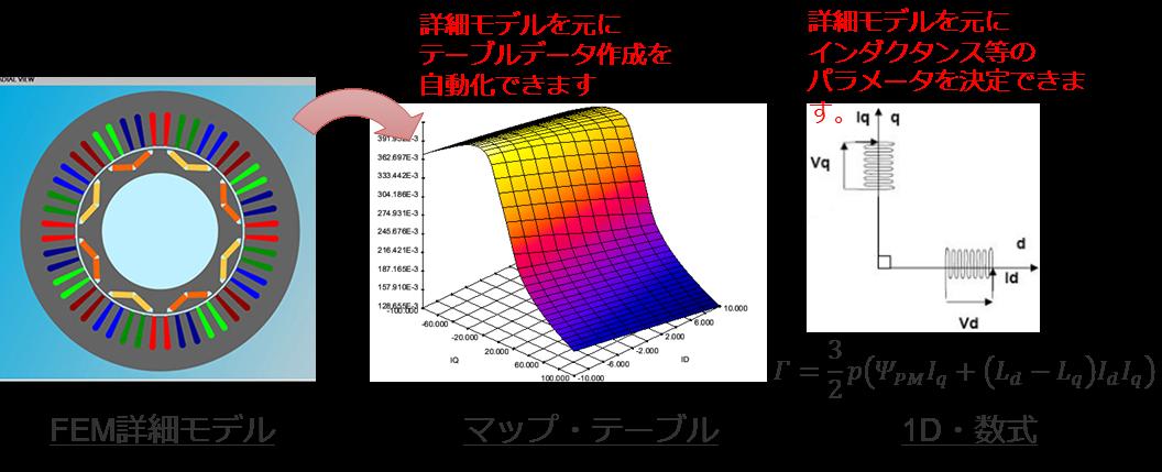 電気モータのプラントモデル