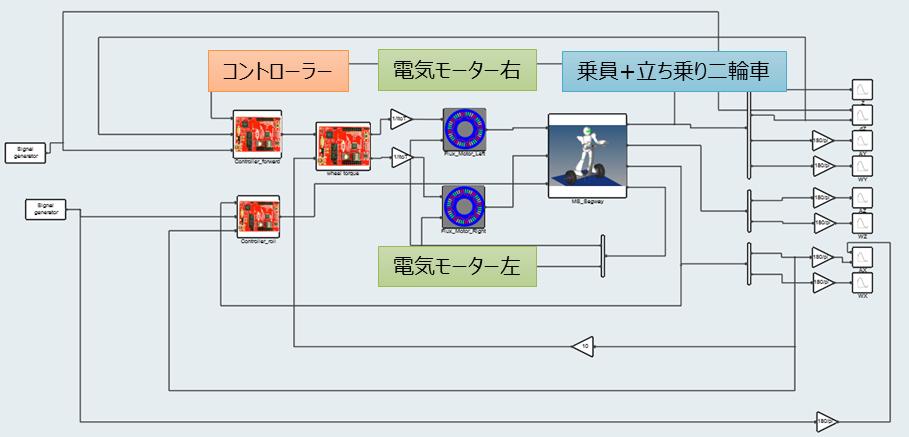 HyperWorksによる電動立ち乗り二輪車のシステムシミュレーションモデル