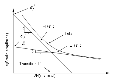 塑性変形を考慮した鋼材破断までの負荷回数