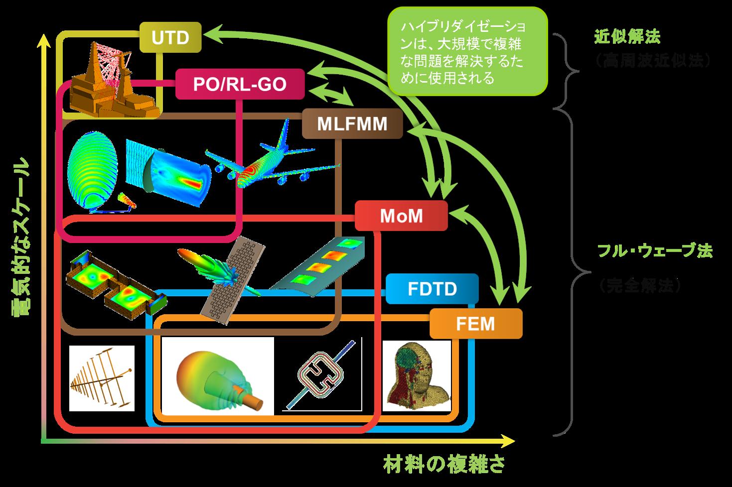 高周波電磁界解析ソフトFEKO-適用範囲