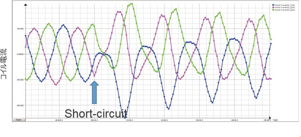 低周波電磁場解析ソフトFluxWebinar回路・モータ