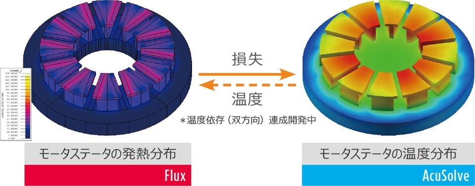 低周波電磁場解析ソフトFluxモータ熱マネージメント