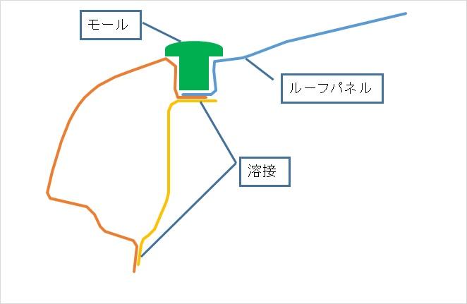 図1 現在主流のモヒカン構造