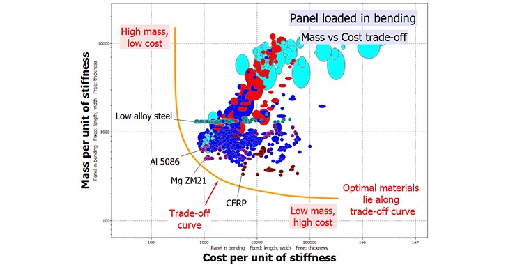 Chart - mass vs cost trade off.png