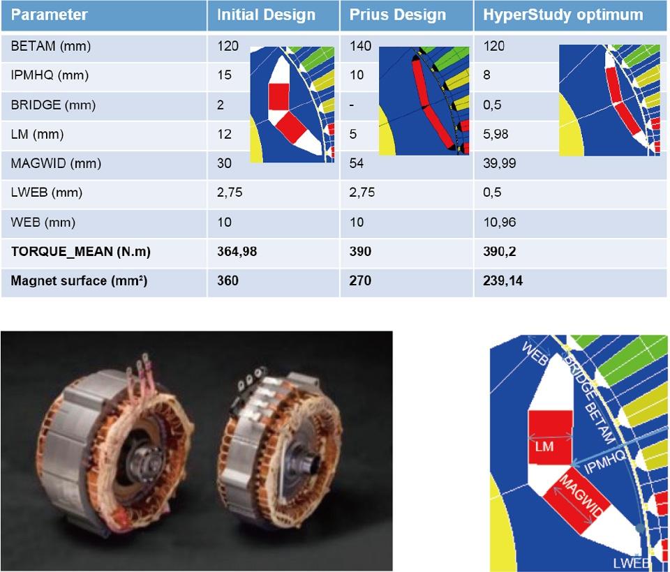 低周波電磁界ソフトFluxモータ部品の形状最適化